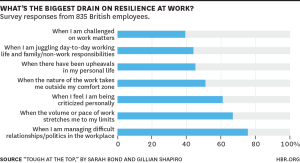 Inter-office politics are the biggest drain on resilience.